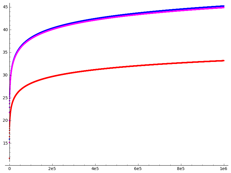 http://www.luschny.de/math/primes/ExactDecimalDigitsOfAsymptoticBernoulliNumbers.png