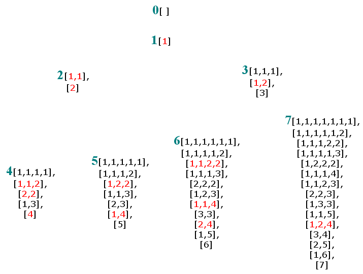 Rational Trees And Binary Partitions